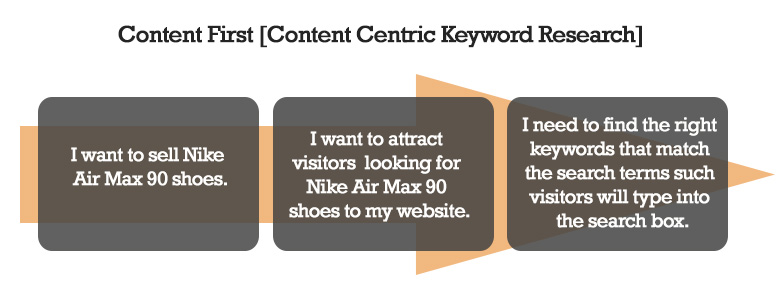 content centric keyword research