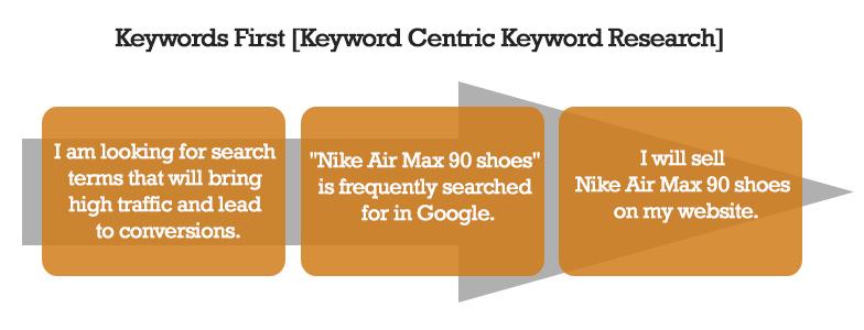 keyword centric keyword research