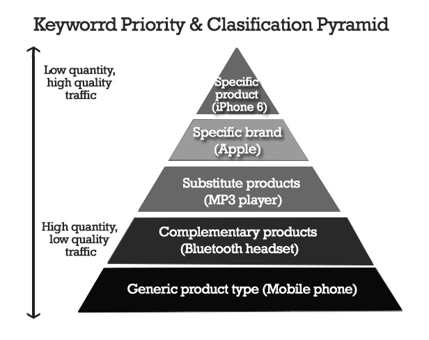 keyword priority and classification pyramid