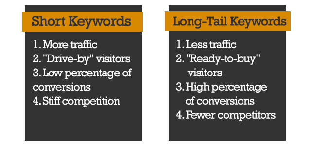 keyword research approach
