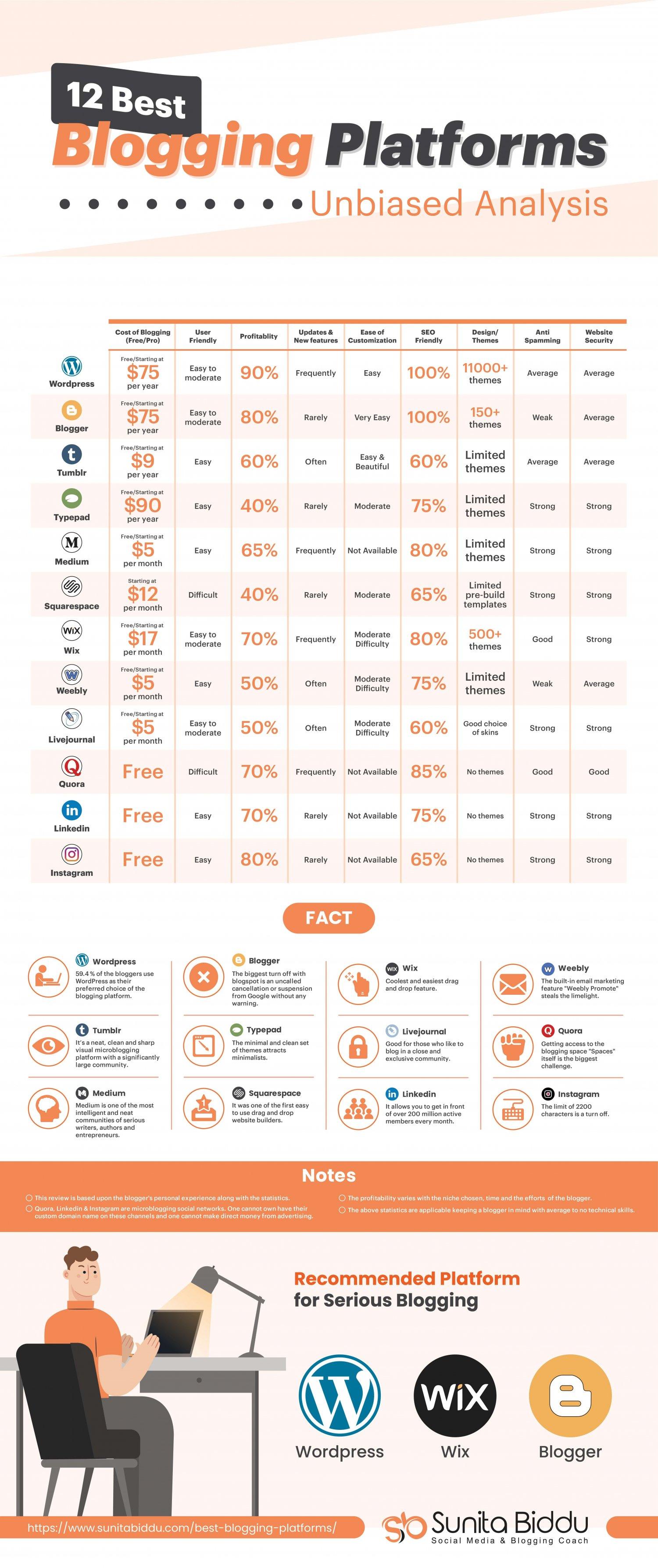 best blogging platforms compared by sunita biddu