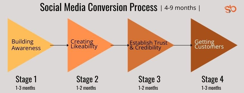 how long it takes to get customers from social media by sunita biddu